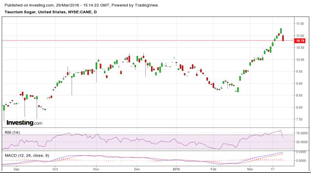 CANE Price Chart