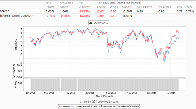 Dividend Growth Universe (CCC List) vs. the Market