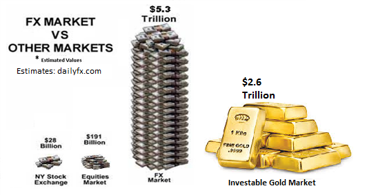 Forex 5 trillion