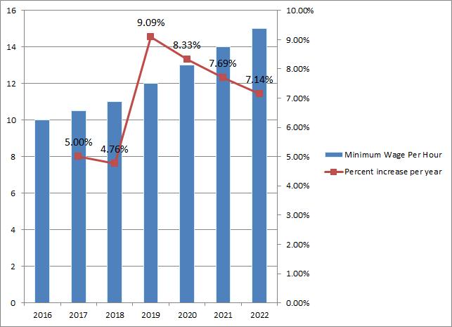 California Current and Historic Minimum Wage Chart