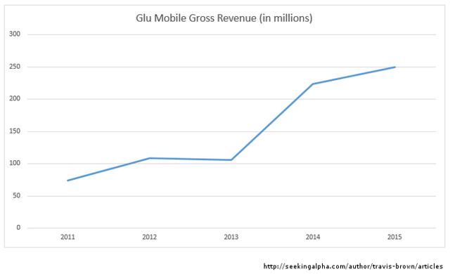 Glu Mobile gross revenue chart by Travis Brown at Seeking Alpha