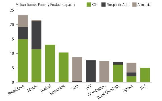 Worlds 10 Largest Fertilizer Companies