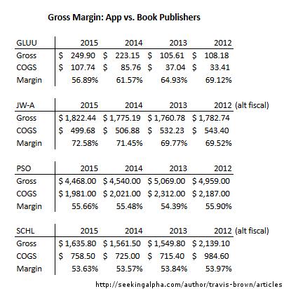 Glu Mobile Gross Margin by Travis Brown at Seeking Alpha