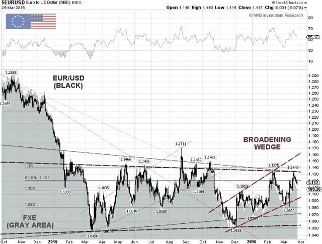 EUR/USD Technical Chart