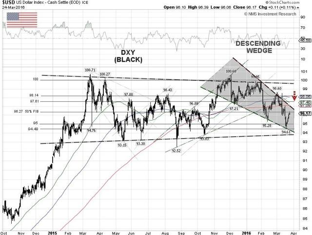The U.S. Dollar Index Technical Chart