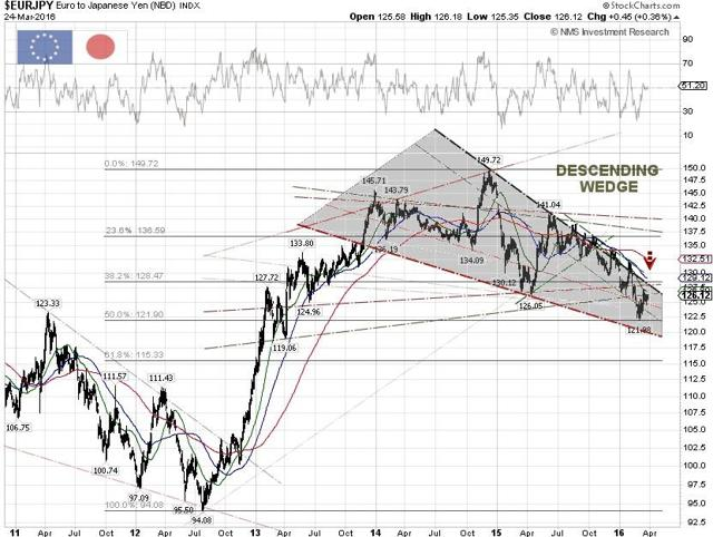 EUR/JPY Technical Chart