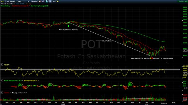 POT Stock Price Chart