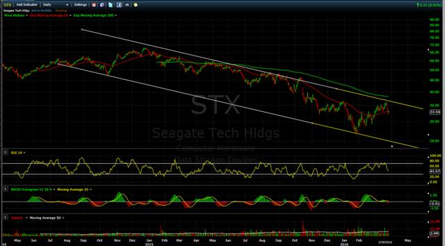 STX Stock Price Chart