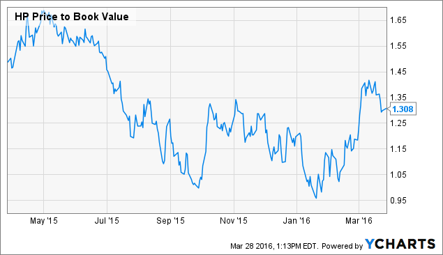 HP Price to Book Value Chart