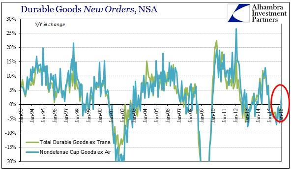 ABOOK Mar 2016 Durable Goods Symmetry New Orders