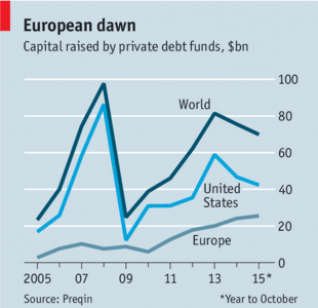 Europe: Capital Raised by Private Debt Funds