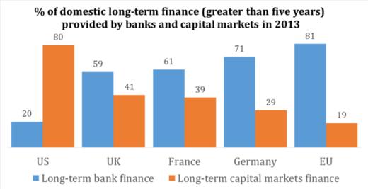 Long-Term Bank Finance v. Long-Term Capital Markets Finance