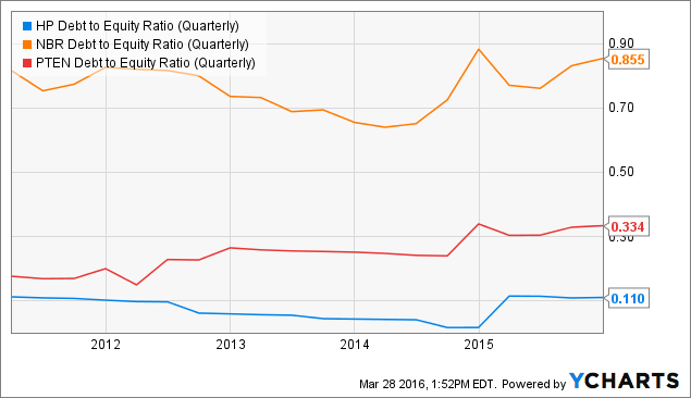 HP Debt to Equity Ratio (Quarterly) Chart