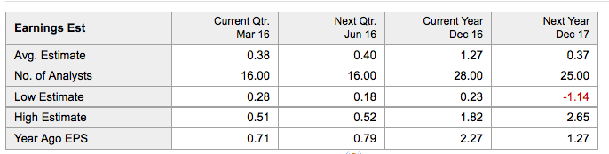 questions retrieving balance sheet data from yahoo finance