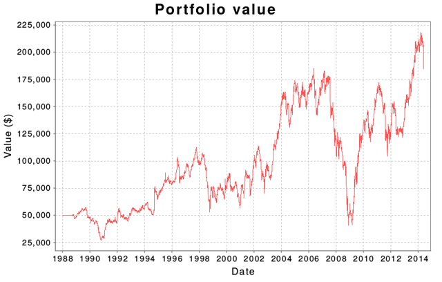 Low P/E portfolio value