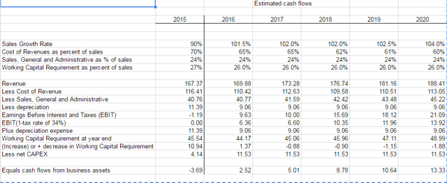 Maxwell Technologies cash flow projection