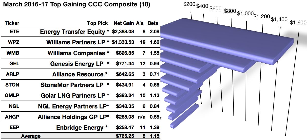 Energy Transfer Equity LP Partnership Units (ET) STOCK ET ...