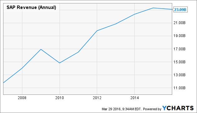 SAP Revenue (Annual) Chart