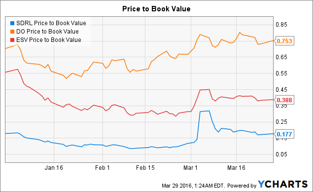 SDRL Price to Book Value Chart