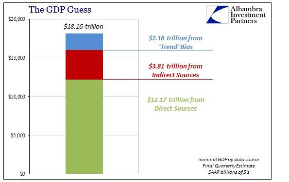ABOOK Mar 2016 Corp Profits GDP Guess