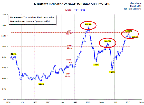 Buffett-Indicator-with-Wilshire-5000