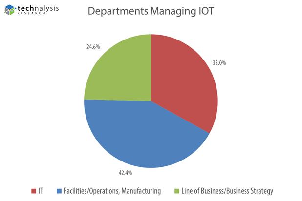 Enterprise IOT Departments