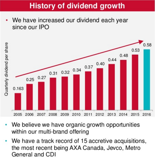 IFC - Dividend Growth
