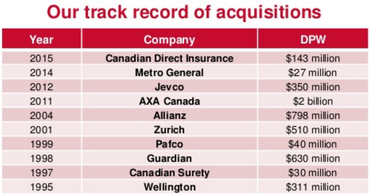 Intact - Acquisitions