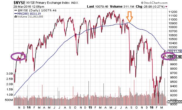 New York Stock Exchange Since 2013