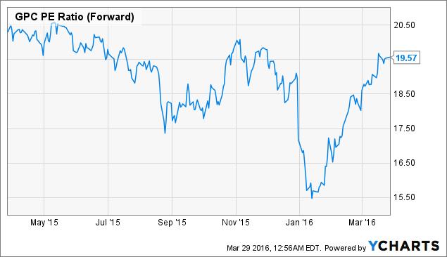 GPC PE Ratio (Forward) Chart