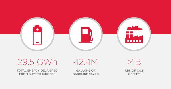 Supercharger usage as of April 22, 2015