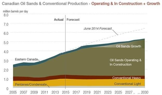 Oil Sands Canada Production