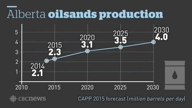 Oil Sands Production Alberta