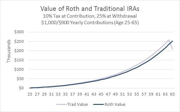 Roth Vs. Traditonal Lower Tax Rate