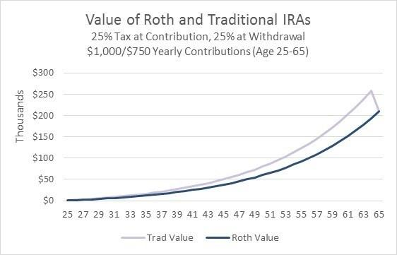 Roth Vs. Traditonal Same Tax Rate