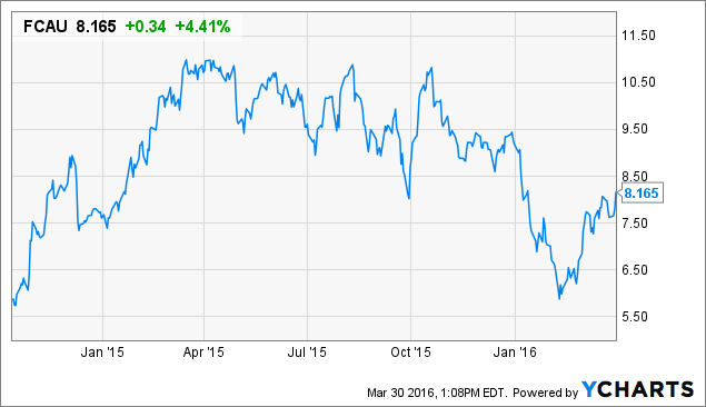 Fiat Chrysler Is Super Cheap Here S Why Investors Should