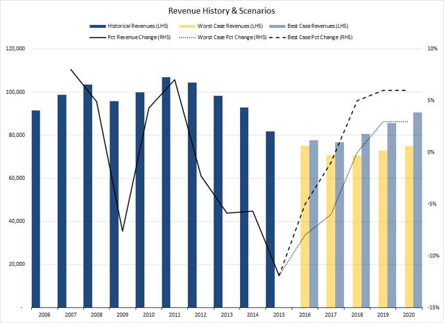Figure 2. Source: Company Statements, IOI Analysis