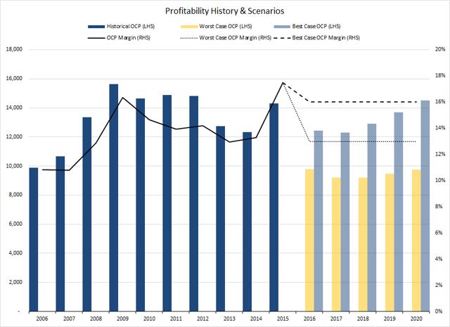 Figure 3. Source: Company Statements, IOI Analysis