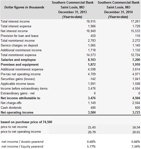 selected income statement data from FDIC, own calculation