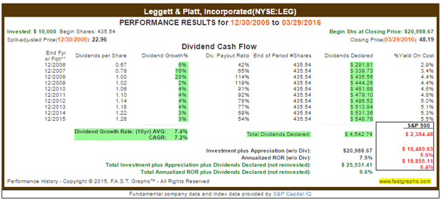 LEG Dividend Payout Ratio History