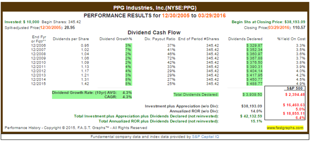 PPG Dividend Payout Ratio History