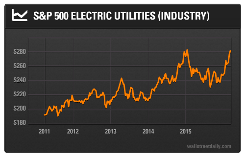 S&P 500 Electric Utilities (Industry)