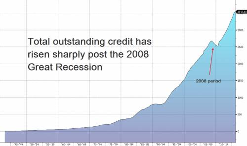 total outstanding credit