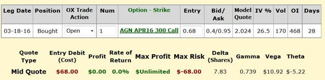 Agn stock options