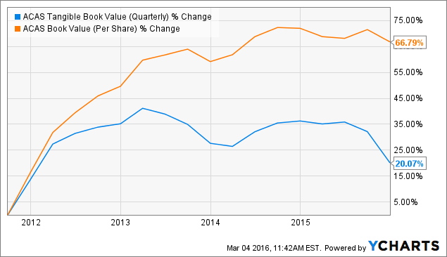 Capital stock repurchase options