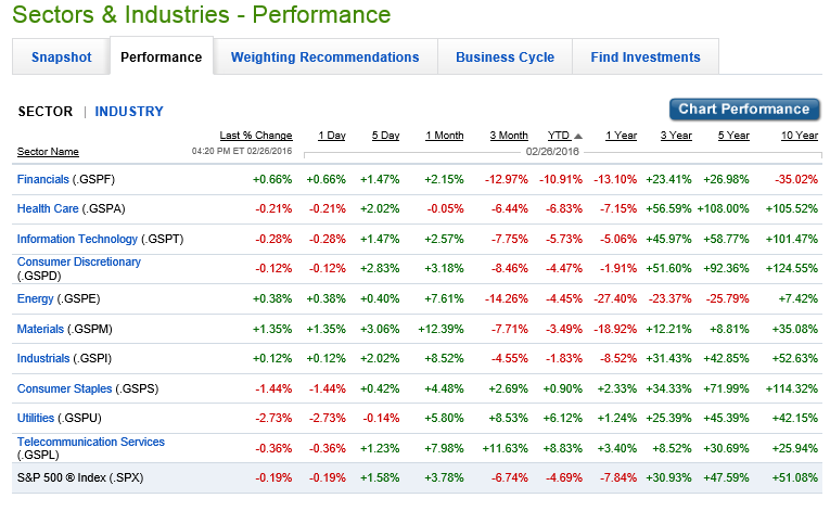 S&P Banks Select Industry Index - ETF Tracker