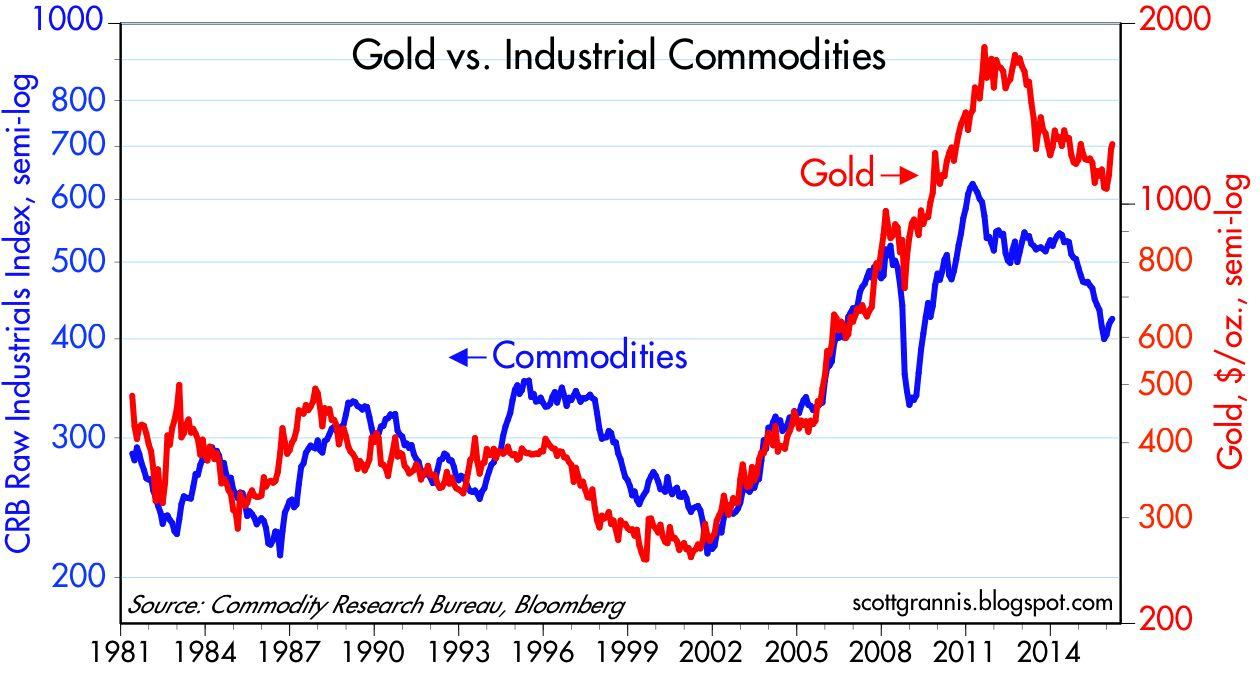 stronger commodity prices trump stable jobs growth seeking alpha what s changing today is the outlook for commodity prices after falling from 2011 through the end of last year they are turning up