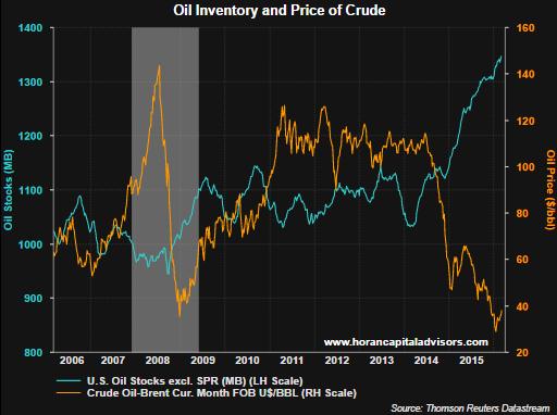 WTI Oil Price Futures - WTI Oil Prices Per Barrel