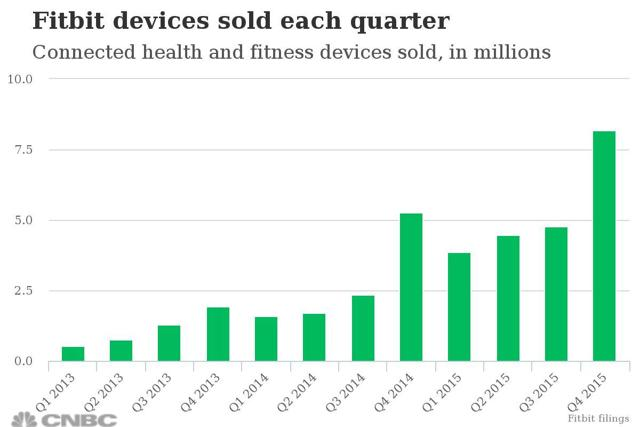 Sales of Fitbit Products Have Been Booming