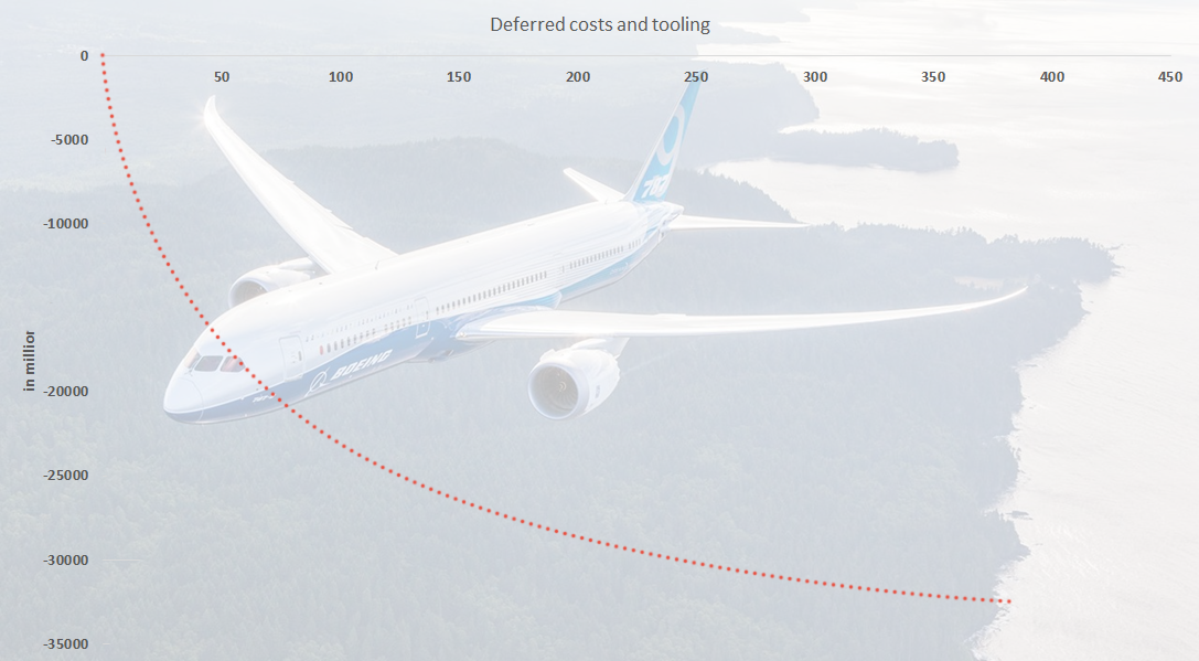 Dreamliner deferred costs